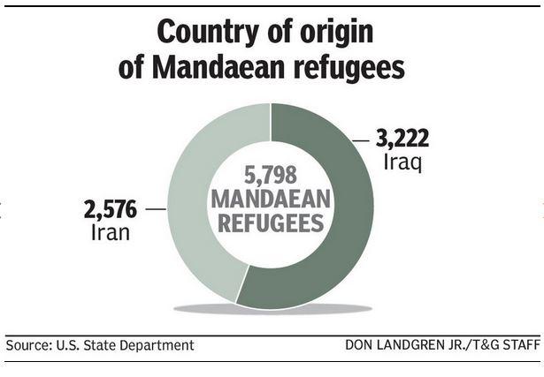Mandaean refugees in the US